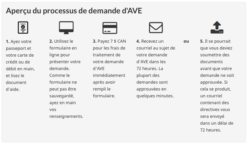 Processus de demande d'autorisation de voyage électronique AVE - pour voyager au Canada